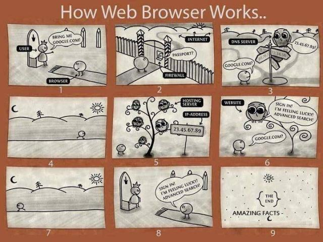 How web browser works.. [Infographic]
