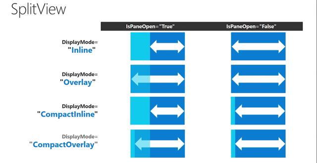 SplitView display modes